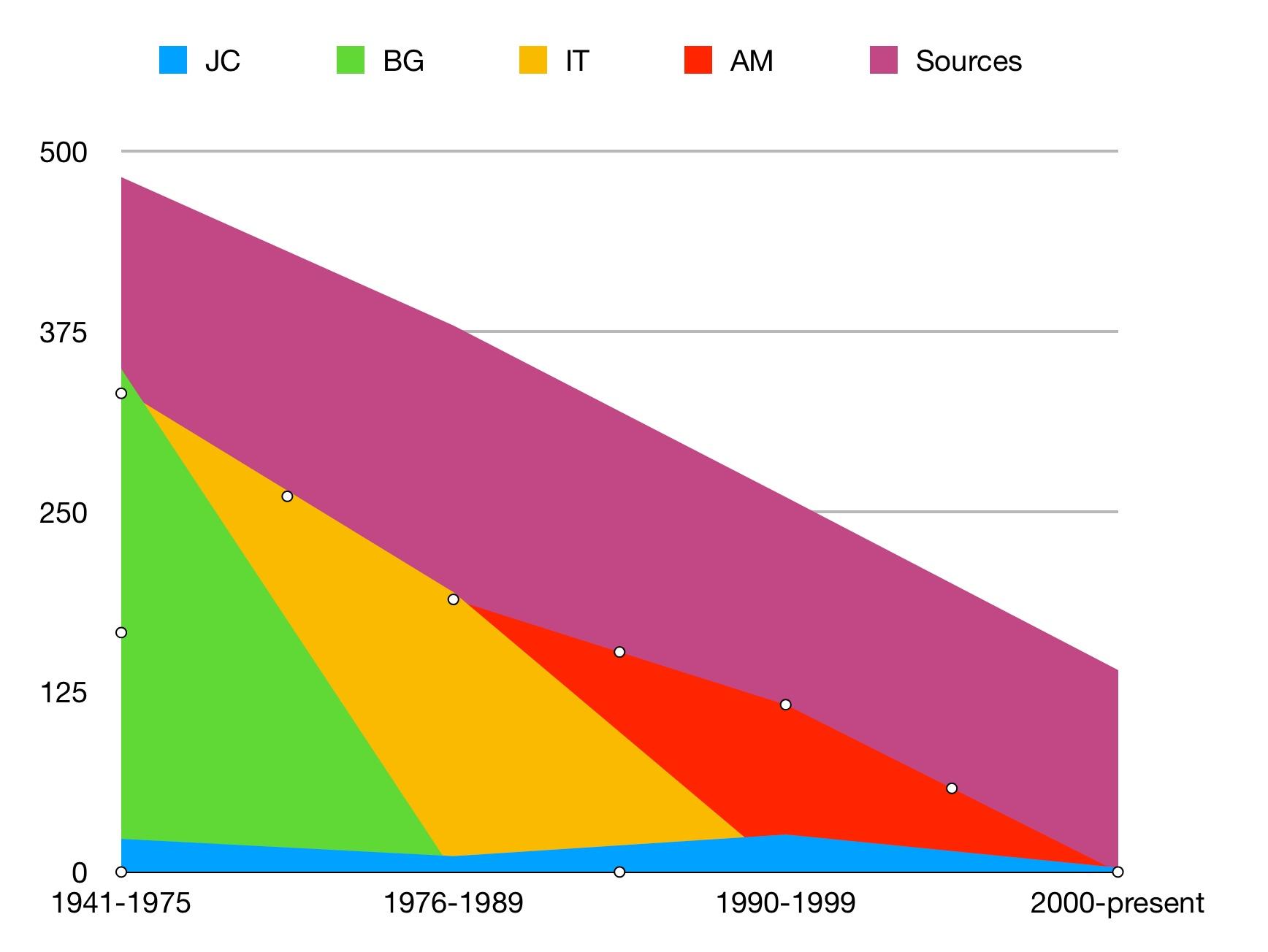 Standard bibliographies statistics chart