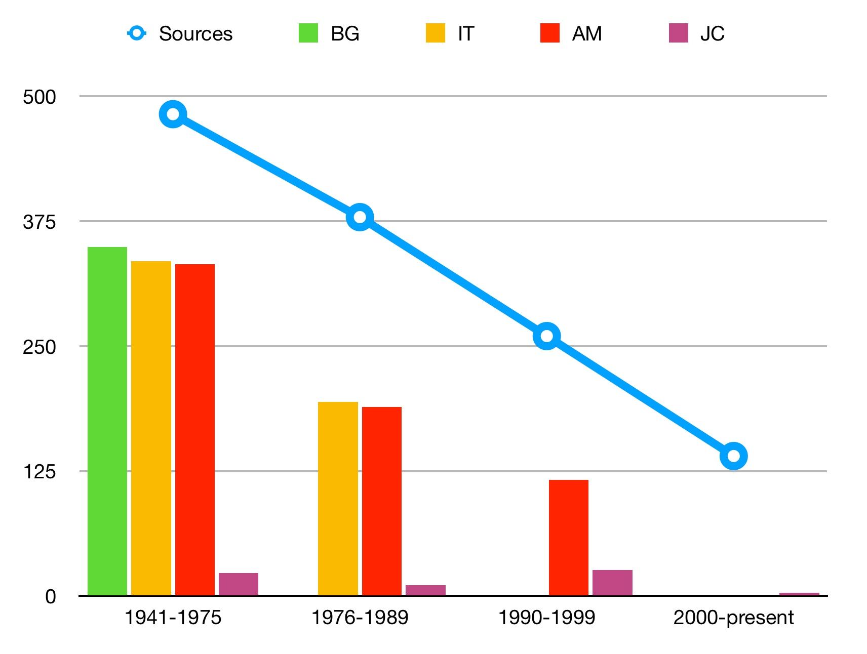 Standard bibliographies statistics chart 2