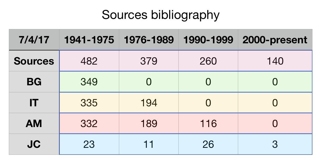 Standard bibliographies statistics totals